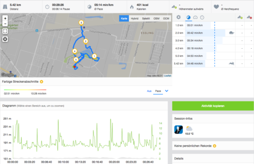 ist mit Runtastic.com 5,42 Kilometer gelaufen.